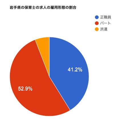 岩手県の保育士の求人の雇用形態の割合