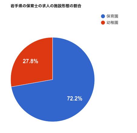 岩手県の保育士の求人の施設形態の割合