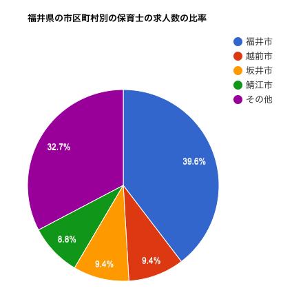 福井県の市区町村別の保育士の求人数