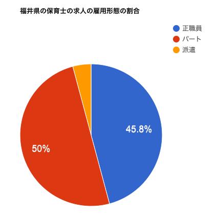 福井県の保育士の求人の雇用形態の割合