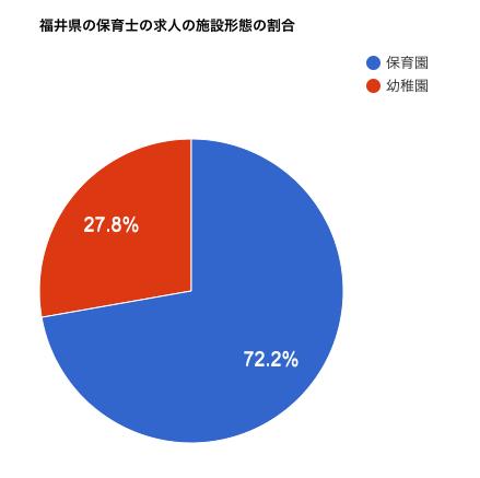 福井県の保育士の求人の施設形態の割合
