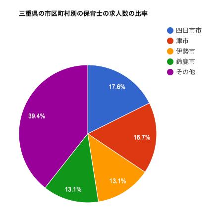 三重県の市区町村別の保育士の求人数の比率