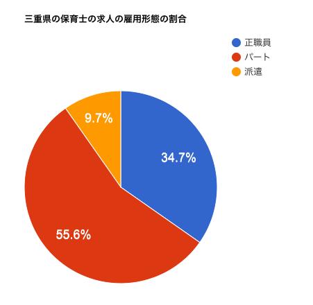三重県の保育士の求人の雇用形態の割合