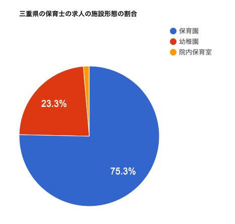 三重県の保育士の求人の施設形態の割合