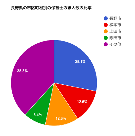 長野県の市区町村別の保育士の求人数の比率