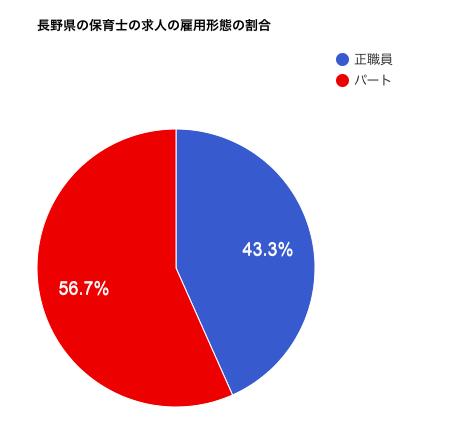 長野県の保育士の求人の雇用形態の割合