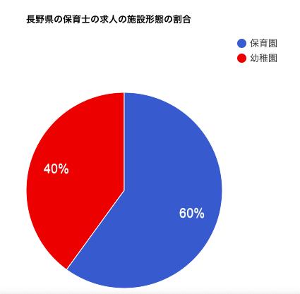 長野県の保育士の求人の施設形態の割合