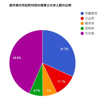 栃木県の市区町村別の保育士の求人数の比率