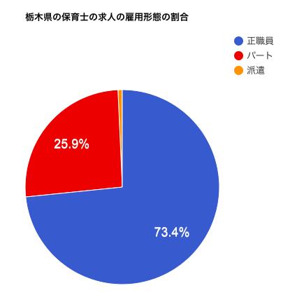 栃木県の保育士の求人の施設形態の割合