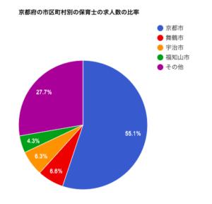 京都府の市区町村別の保育士の求人数の比率