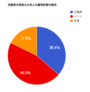 京都府の保育士の求人の雇用形態の割合