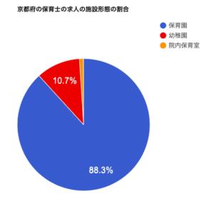 京都府の保育士の求人の施設形態の割合