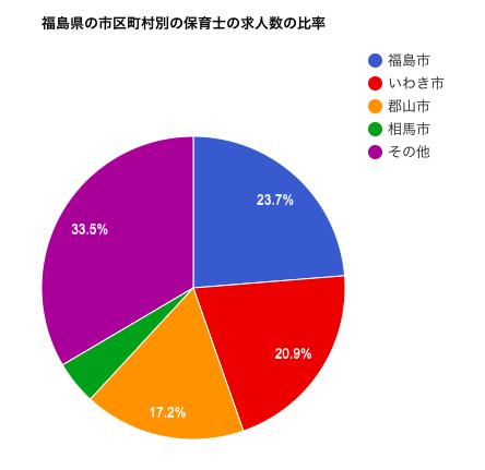 福島県の市区町村別の保育士の求人数の比率