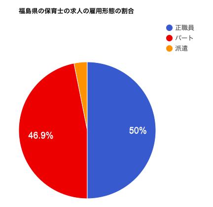 福島県の保育士の求人の雇用形態の割合