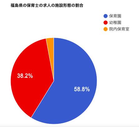 福島県の保育士の求人の施設形態の割合