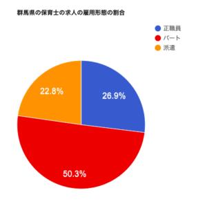 群馬県の保育士の求人の雇用形態の割合