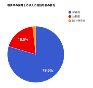 群馬県の保育士の求人の施設形態の割合