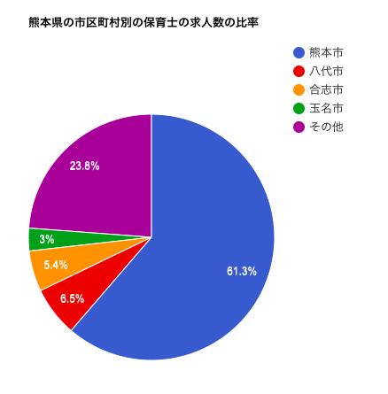 熊本県の市区町村別の保育士の求人数の比率
