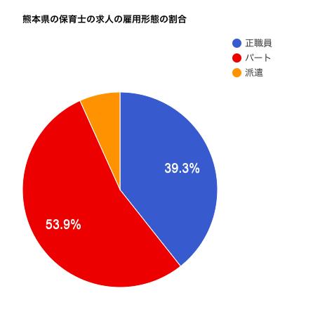 熊本県の保育士の求人の雇用形態の割合