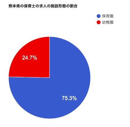 熊本県の保育士の求人の施設形態の割合