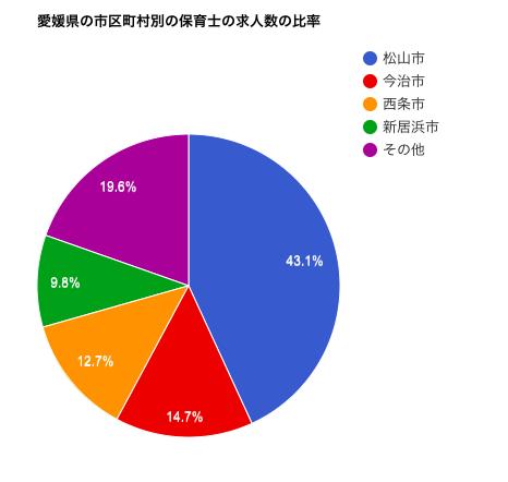 愛媛県の市区町村別の保育士の求人数の比率