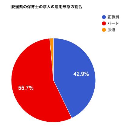 愛媛県の保育士の求人の雇用形態の割合