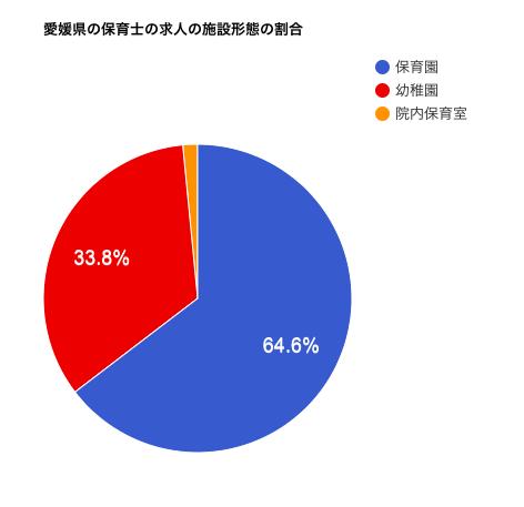 愛媛県の保育士の求人の施設形態の割合
