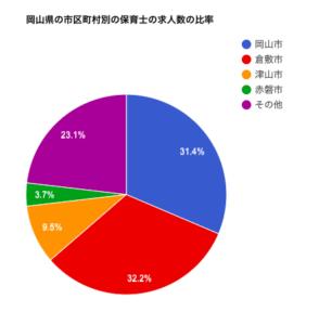 岡山県の市区町村別の保育士の求人数の比率