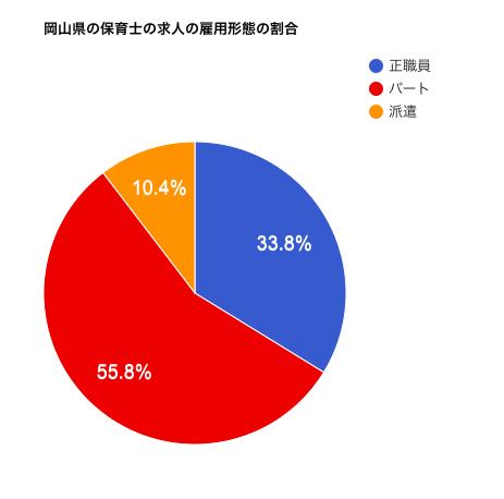 岡山県の保育士の求人の雇用形態の割合
