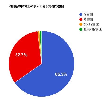 岡山県の保育士の求人の施設形態の割合