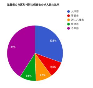 滋賀県の市区町村別の保育士の求人数の比率