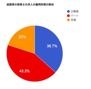 滋賀県の保育士の求人の雇用形態の割合