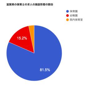 滋賀県の保育士の求人の施設形態の割合