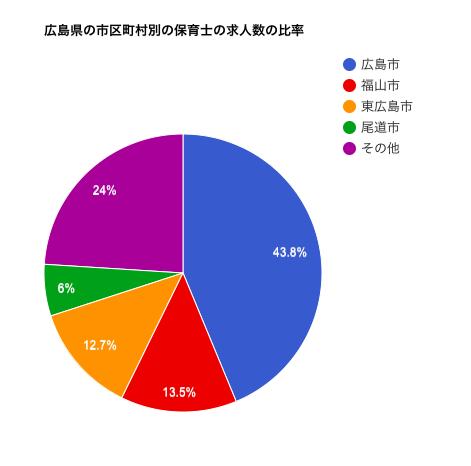 広島県の市区町村別の保育士の求人数の比率
