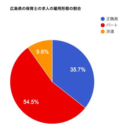 広島県の保育士の求人の雇用形態の割合