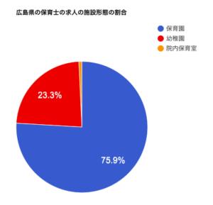 広島県の保育士の求人の施設形態の割合