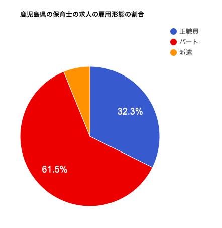 鹿児島県の保育士の求人の雇用形態の割合