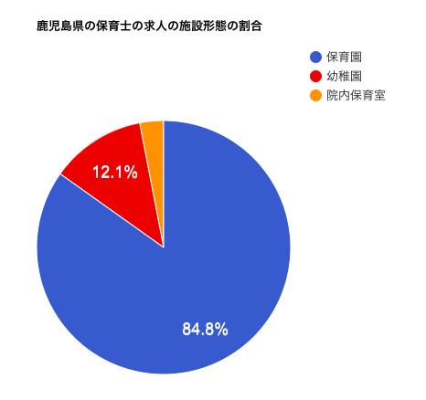 鹿児島県の保育士の求人の施設形態の割合