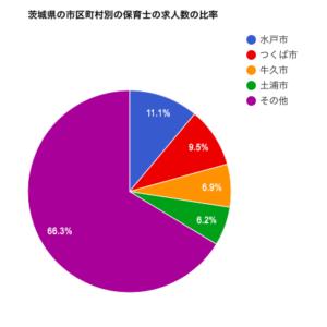 茨城県の市区町村別の保育士の求人数の比率