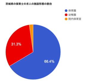 茨城県の保育士の求人の施設形態の割合