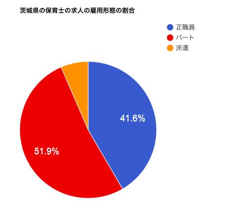 茨城県の保育士の求人の雇用形態の割合