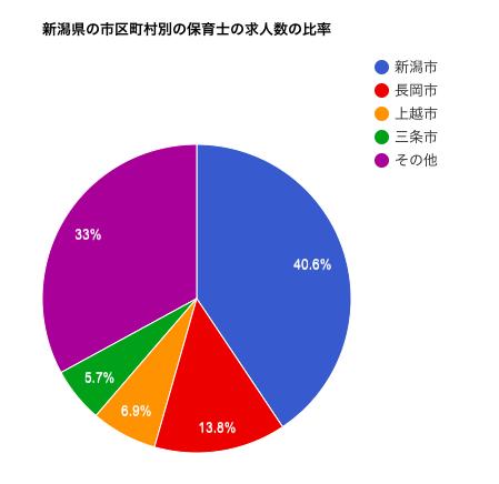 新潟県の市区町村別の保育士の求人数の比率