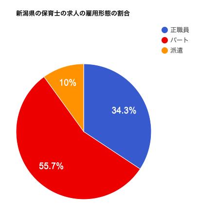 新潟県の保育士の求人の雇用形態の割合