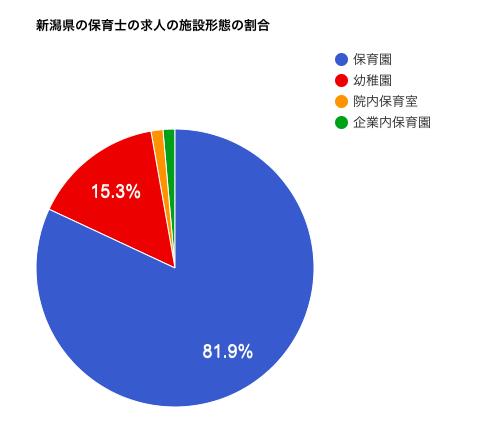 新潟県の保育士の求人の施設形態の割合