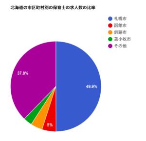 北海道の市区町村別の保育士の求人数の比率
