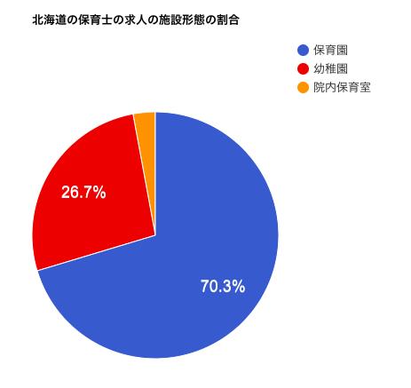 北海道の保育士の求人の雇用形態の割合