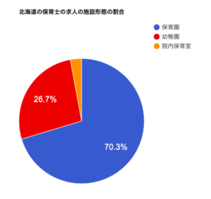 北海道の保育士の求人の施設形態の割合