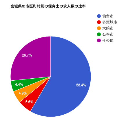 宮城県の市区町村別の保育士の求人数の比率