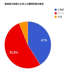 宮城県の保育士の求人の雇用形態の割合
