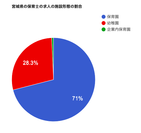 宮城県の保育士の求人の施設形態の割合